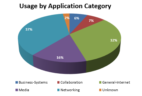 April 2017 - usage by application category