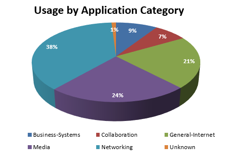 August 2017 - usage by application category