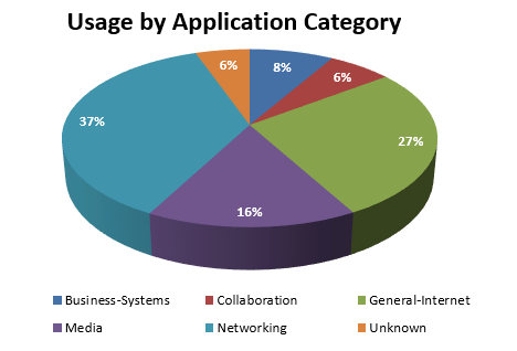February 2017 - usage by application category