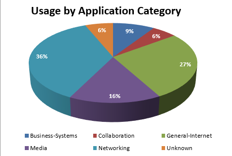 January 2017 - usage by application category