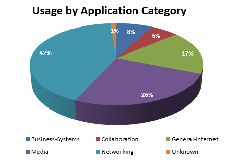 July 2017 - usage by application category