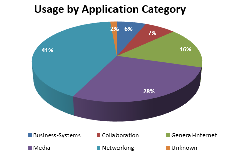 June 2017 - usage by application category