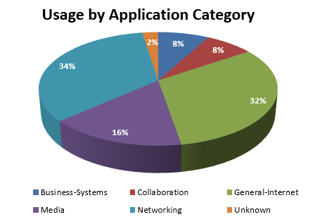March 2017 - usage by application category
