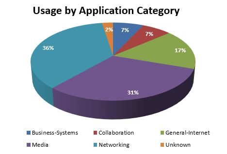 May 2017 - usage by application category
